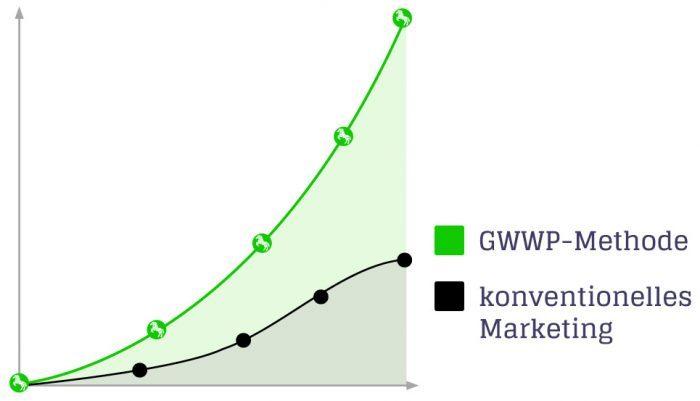 Werbeagentur in Ulm gwwp - die GWWP Methode